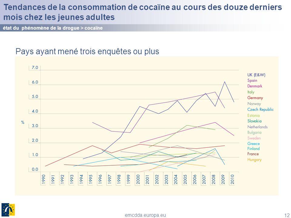 12 emcdda.europa.eu Tendances de la consommation de cocaïne au cours des douze derniers mois chez les jeunes adultes état du phénomène de la drogue >