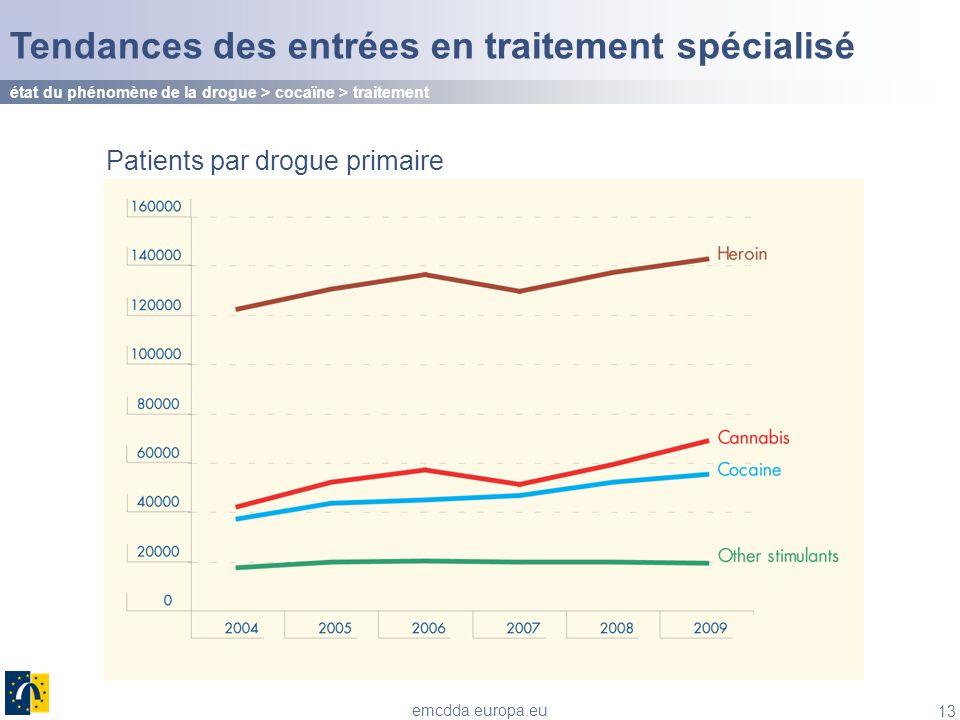 13 emcdda.europa.eu Tendances des entrées en traitement spécialisé état du phénomène de la drogue > cocaïne > traitement Patients par drogue primaire