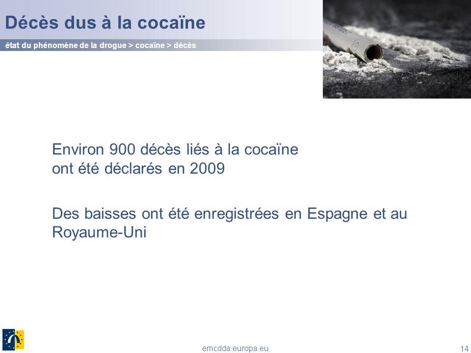 14 emcdda.europa.eu Environ 900 décès liés à la cocaïne ont été déclarés en 2009 Des baisses ont été enregistrées en Espagne et au Royaume-Uni Décès d