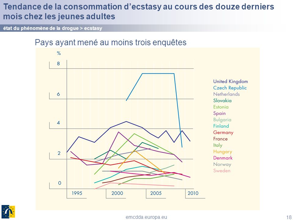 18 emcdda.europa.eu Tendance de la consommation decstasy au cours des douze derniers mois chez les jeunes adultes état du phénomène de la drogue > ecs