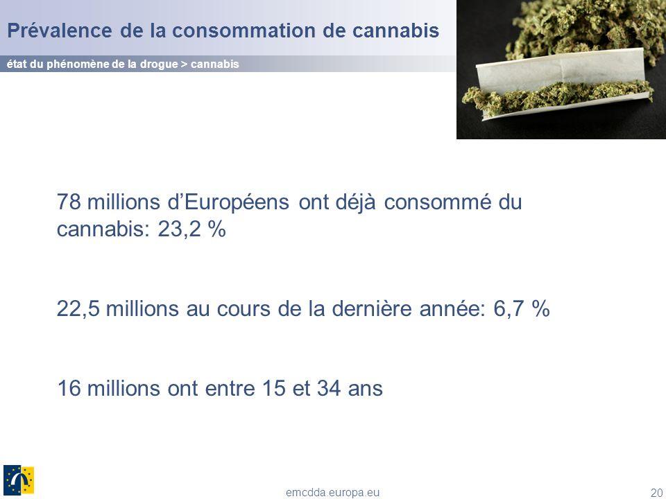 20 emcdda.europa.eu 78 millions dEuropéens ont déjà consommé du cannabis: 23,2 % 22,5 millions au cours de la dernière année: 6,7 % 16 millions ont en