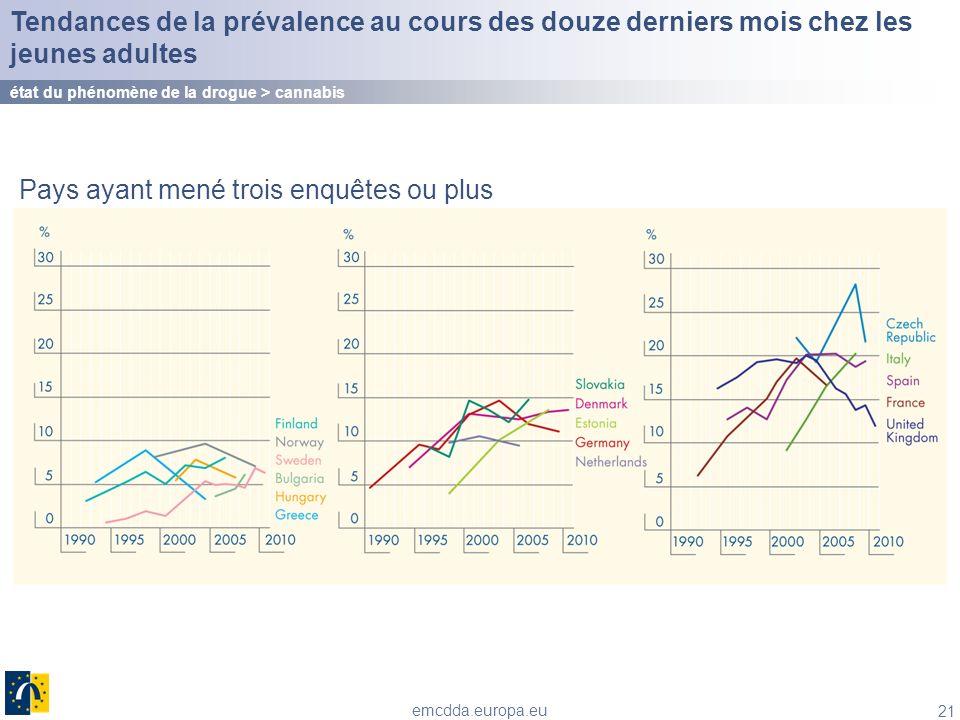 21 emcdda.europa.eu Tendances de la prévalence au cours des douze derniers mois chez les jeunes adultes état du phénomène de la drogue > cannabis Pays