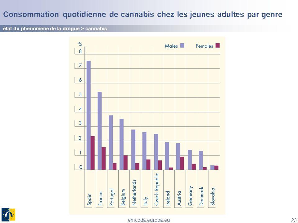 23 emcdda.europa.eu Consommation quotidienne de cannabis chez les jeunes adultes par genre état du phénomène de la drogue > cannabis