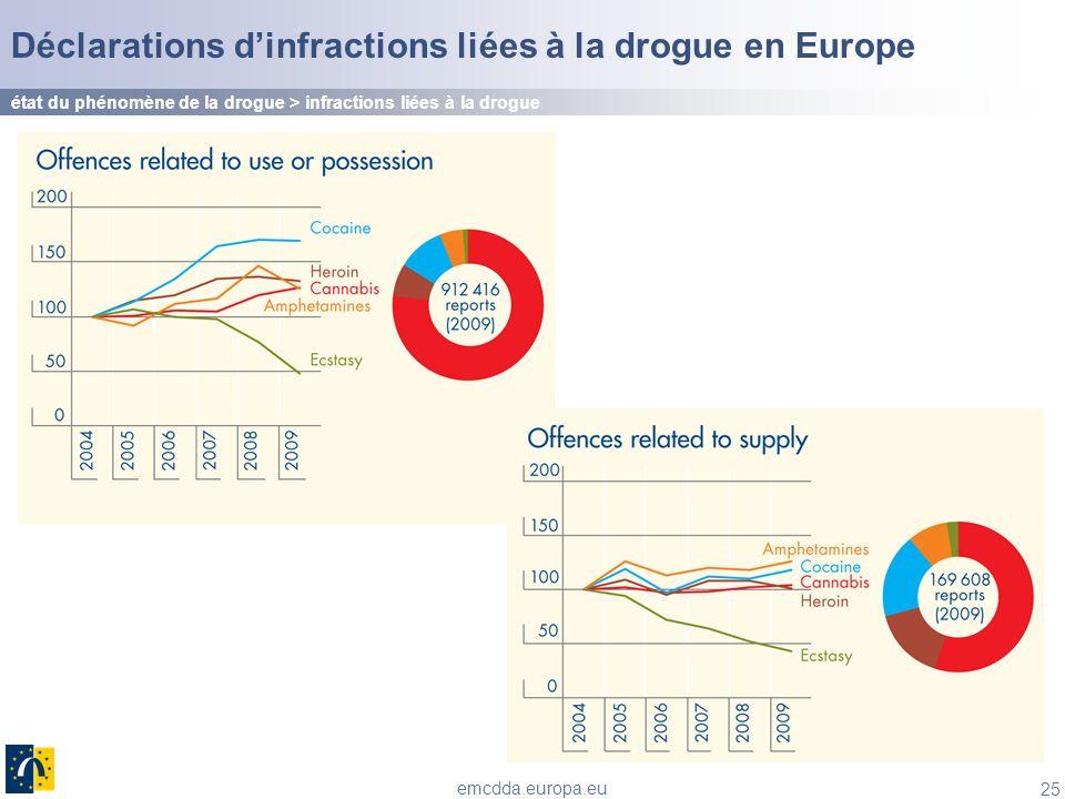 25 emcdda.europa.eu Déclarations dinfractions liées à la drogue en Europe état du phénomène de la drogue > infractions liées à la drogue