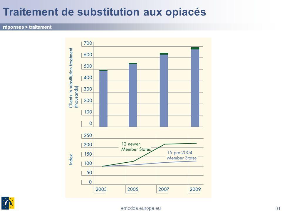 31 emcdda.europa.eu Traitement de substitution aux opiacés réponses > traitement