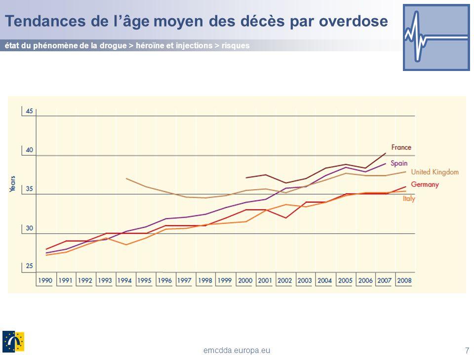 7 emcdda.europa.eu Tendances de lâge moyen des décès par overdose état du phénomène de la drogue > héroïne et injections > risques