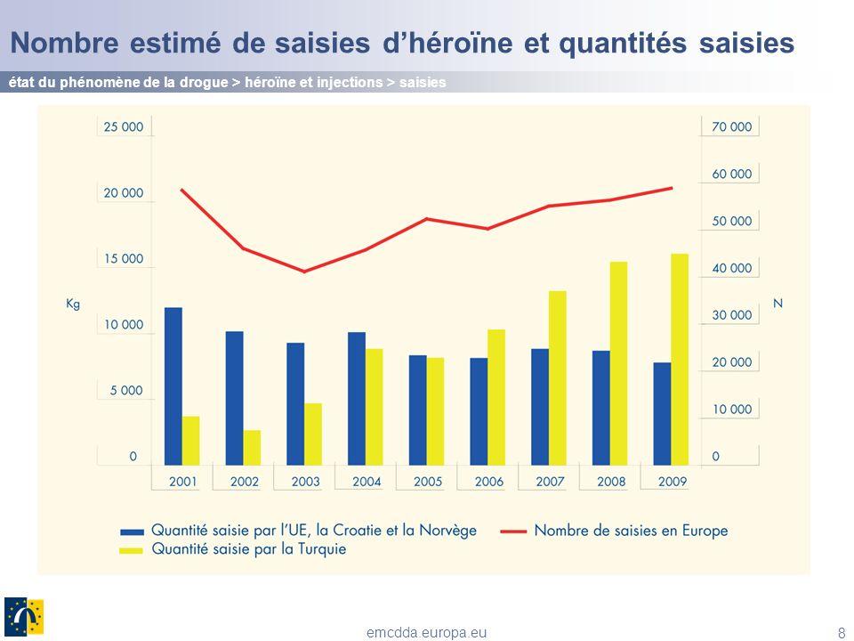 8 emcdda.europa.eu Nombre estimé de saisies dhéroïne et quantités saisies état du phénomène de la drogue > héroïne et injections > saisies