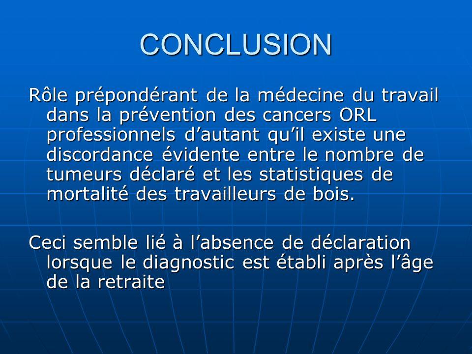 CONCLUSION Rôle prépondérant de la médecine du travail dans la prévention des cancers ORL professionnels dautant quil existe une discordance évidente