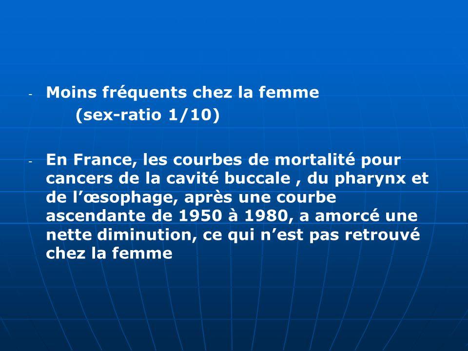 - - Moins fréquents chez la femme (sex-ratio 1/10) - - En France, les courbes de mortalité pour cancers de la cavité buccale, du pharynx et de lœsopha