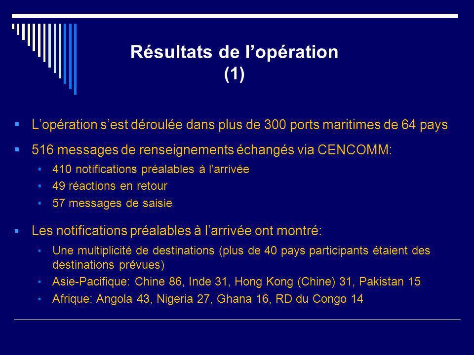 Résultats de lopération (1) Lopération sest déroulée dans plus de 300 ports maritimes de 64 pays 516 messages de renseignements échangés via CENCOMM: 410 notifications préalables à larrivée 49 réactions en retour 57 messages de saisie Les notifications préalables à larrivée ont montré: Une multiplicité de destinations (plus de 40 pays participants étaient des destinations prévues) Asie-Pacifique: Chine 86, Inde 31, Hong Kong (Chine) 31, Pakistan 15 Afrique: Angola 43, Nigeria 27, Ghana 16, RD du Congo 14