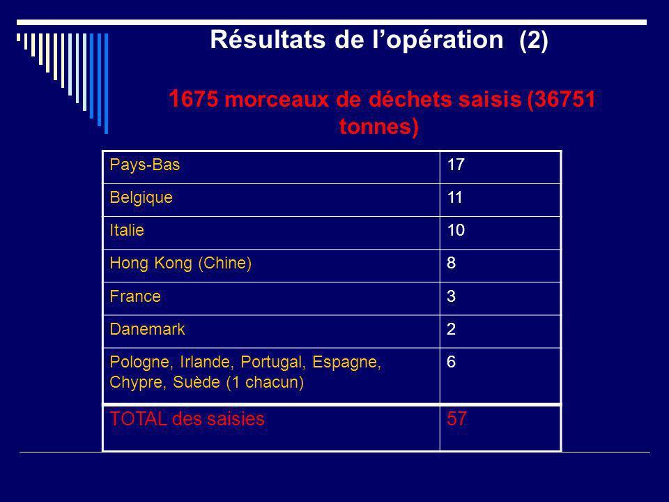 Résultats de lopération (2) 1 675 morceaux de déchets saisis (36751 tonnes) Pays-Bas17 Belgique11 Italie10 Hong Kong (Chine)8 France3 Danemark2 Pologn