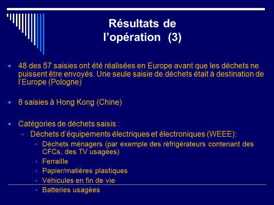 48 des 57 saisies ont été réalisées en Europe avant que les déchets ne puissent être envoyés. Une seule saisie de déchets était à destination de lEuro