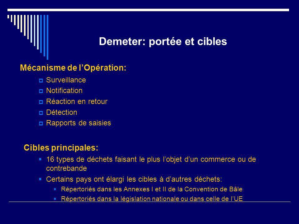 Demeter: portée et cibles Mécanisme de lOpération: Surveillance Notification Réaction en retour Détection Rapports de saisies Cibles principales: 16 t