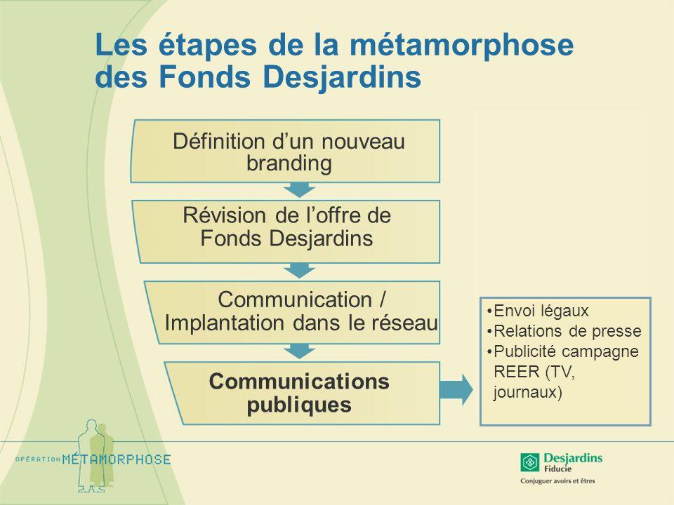 Les étapes de la métamorphose des Fonds Desjardins Révision de loffre de Fonds Desjardins Communications publiques Communication / Implantation dans l