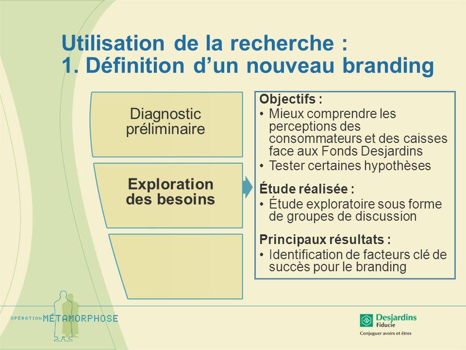 Utilisation de la recherche : 1. Définition dun nouveau branding Diagnostic préliminaire Exploration des besoins Objectifs : Mieux comprendre les perc