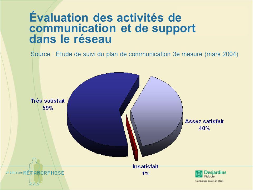 Source : Étude de suivi du plan de communication 3e mesure (mars 2004) Évaluation des activités de communication et de support dans le réseau