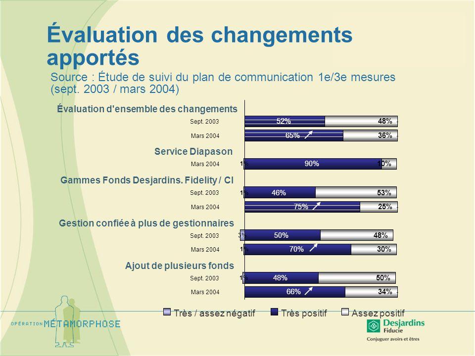 Très positifAssez positifTrès / assez négatif Source : Étude de suivi du plan de communication 1e/3e mesures (sept. 2003 / mars 2004) 52% 65% 90% 46%