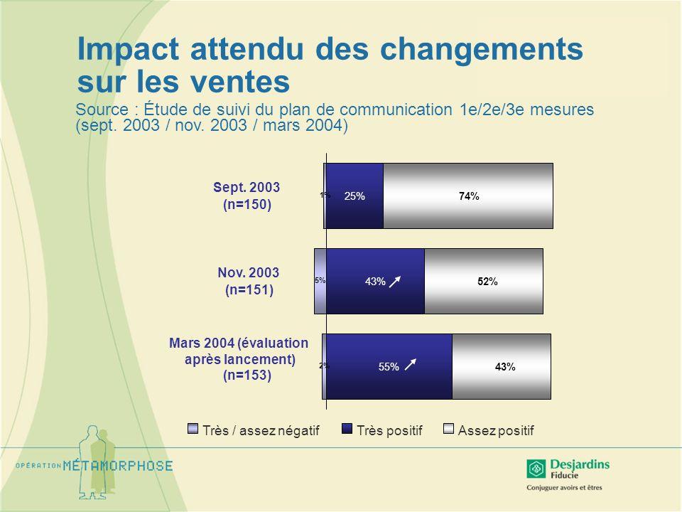 Source : Étude de suivi du plan de communication 1e/2e/3e mesures (sept. 2003 / nov. 2003 / mars 2004) 25% 43% 55% 74% 52% 43% 1% 5% 2% Sept. 2003 (n=