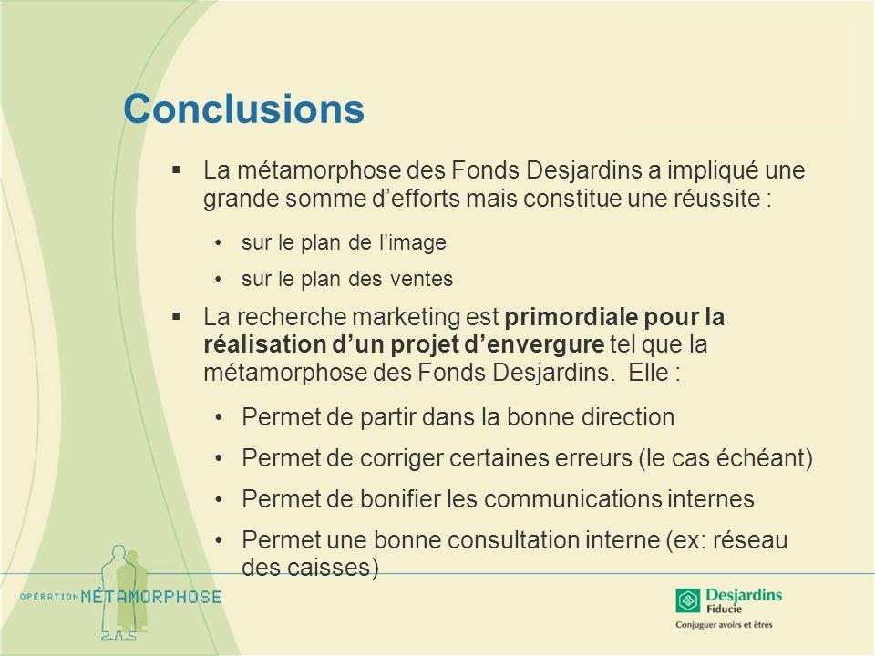 Conclusions La métamorphose des Fonds Desjardins a impliqué une grande somme defforts mais constitue une réussite : sur le plan de limage sur le plan des ventes La recherche marketing est primordiale pour la réalisation dun projet denvergure tel que la métamorphose des Fonds Desjardins.