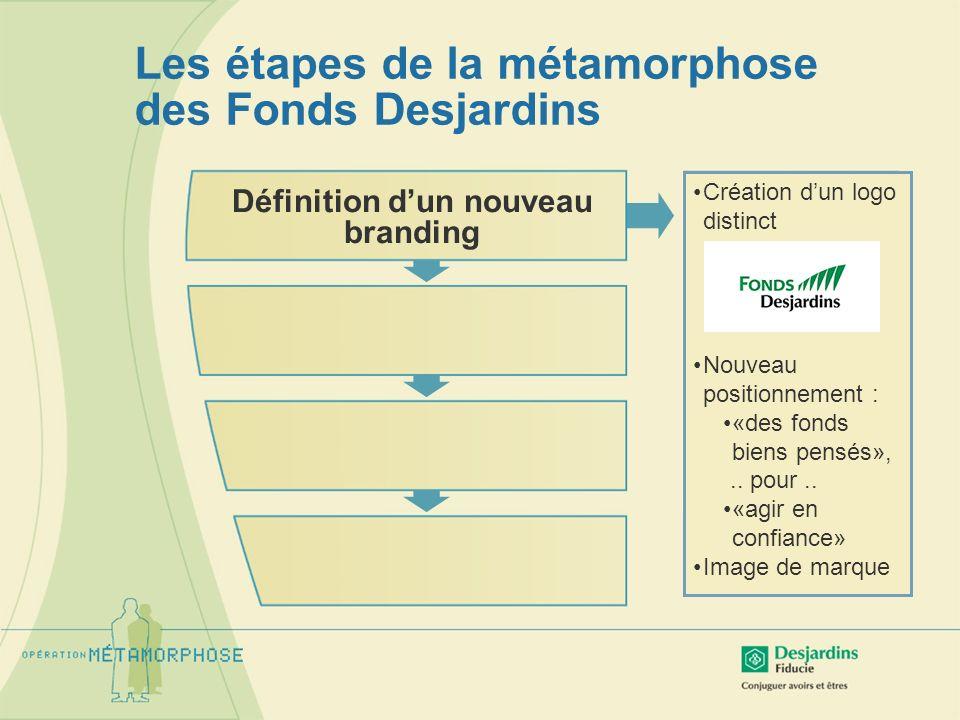 Les étapes de la métamorphose des Fonds Desjardins Révision de loffre de Fonds Desjardins Définition dun nouveau branding Fusion / ajout de fonds Architecture en 3 groupes: Fonds maison «exclusifs» Fonds Sélection (fonds de fonds) Co-branding (Fidelity / CI) Service dallocation dactif Diapason