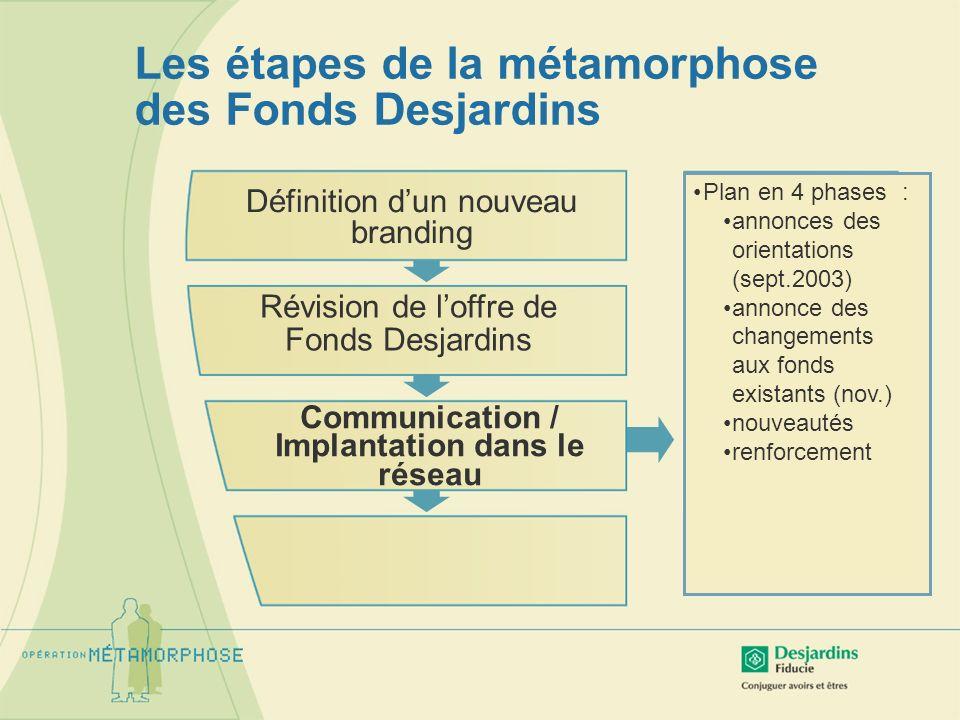 Les étapes de la métamorphose des Fonds Desjardins Révision de loffre de Fonds Desjardins Communication / Implantation dans le réseau Définition dun n