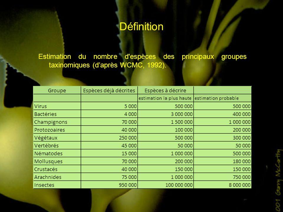 Définition Estimation du nombre d'espèces des principaux groupes taxinomiques (daprès WCMC, 1992).