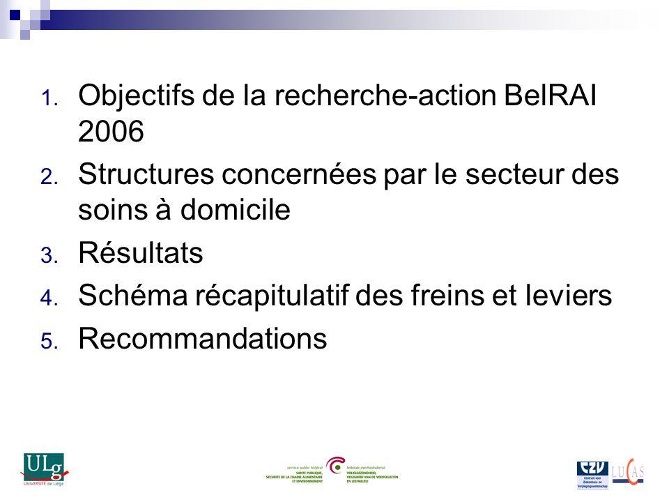 1. Objectifs de la recherche-action BelRAI 2006 2. Structures concernées par le secteur des soins à domicile 3. Résultats 4. Schéma récapitulatif des