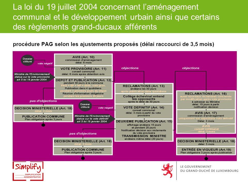 La loi du 19 juillet 2004 concernant laménagement communal et le développement urbain ainsi que certains des règlements grand-ducaux afférents procédure PAG selon les ajustements proposés (délai raccourci de 3,5 mois)