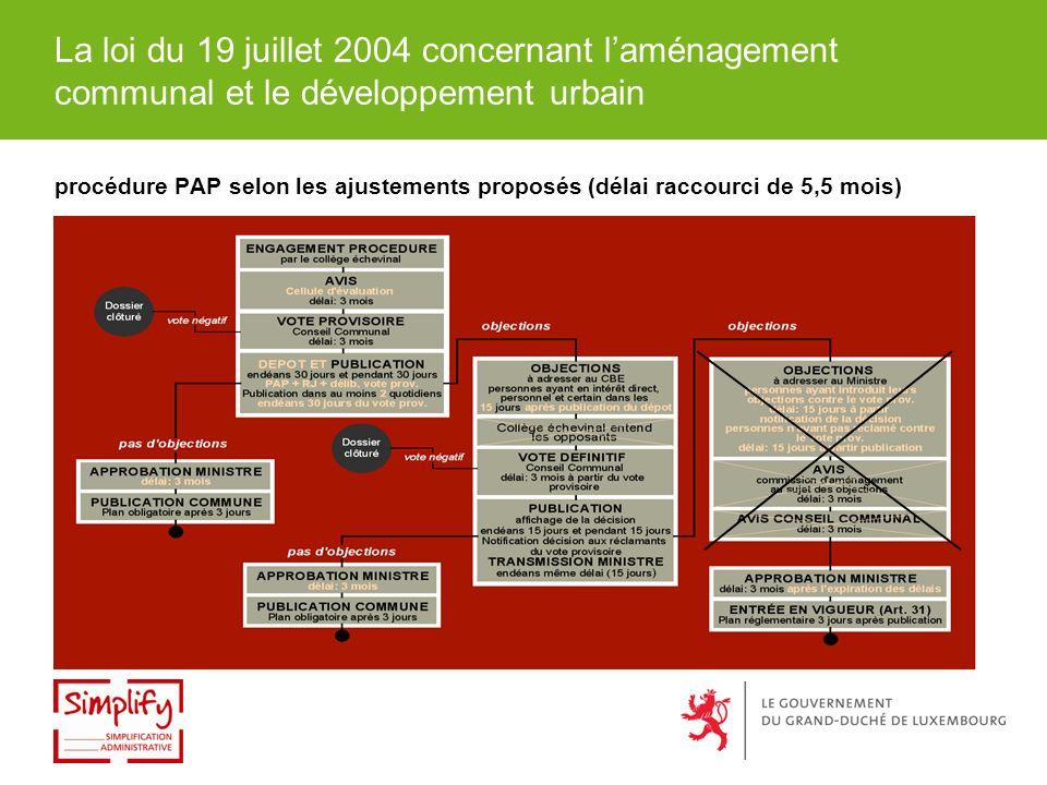 La loi du 19 juillet 2004 concernant laménagement communal et le développement urbain procédure PAP selon les ajustements proposés (délai raccourci de 5,5 mois)