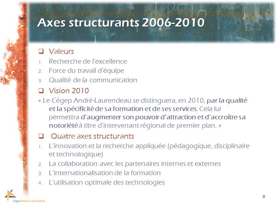 8 Axes structurants 2006-2010 Valeurs 1. Recherche de lexcellence 2.