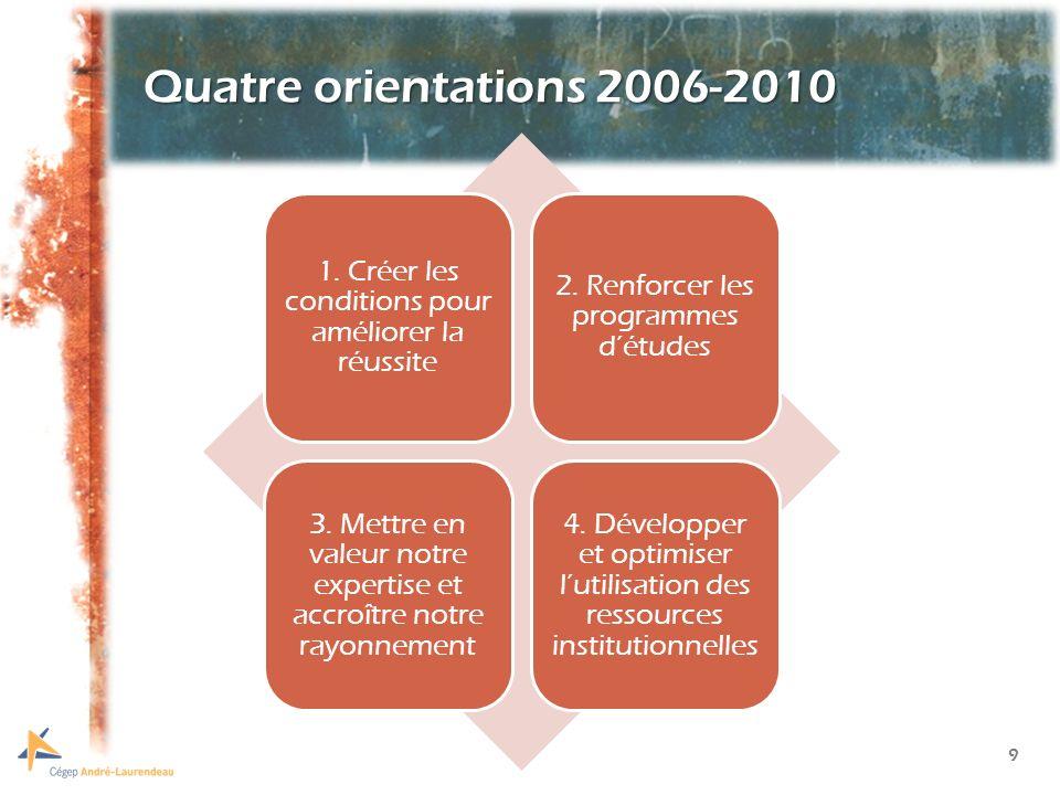 20 Groupes de travail ad hoc Groupe de travail sur linternational (Manon Delisle) Comité daction et de concertation en environnement (CACE) Autres groupes de travail à définir