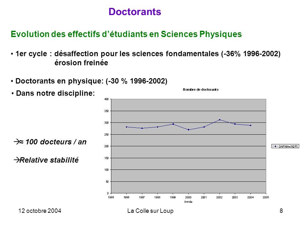 12 octobre 2004La Colle sur Loup8 Doctorants Evolution des effectifs détudiants en Sciences Physiques 1er cycle : désaffection pour les sciences fondamentales (-36% 1996-2002) érosion freinée Doctorants en physique: (-30 % 1996-2002) Dans notre discipline: 100 docteurs / an Relative stabilité