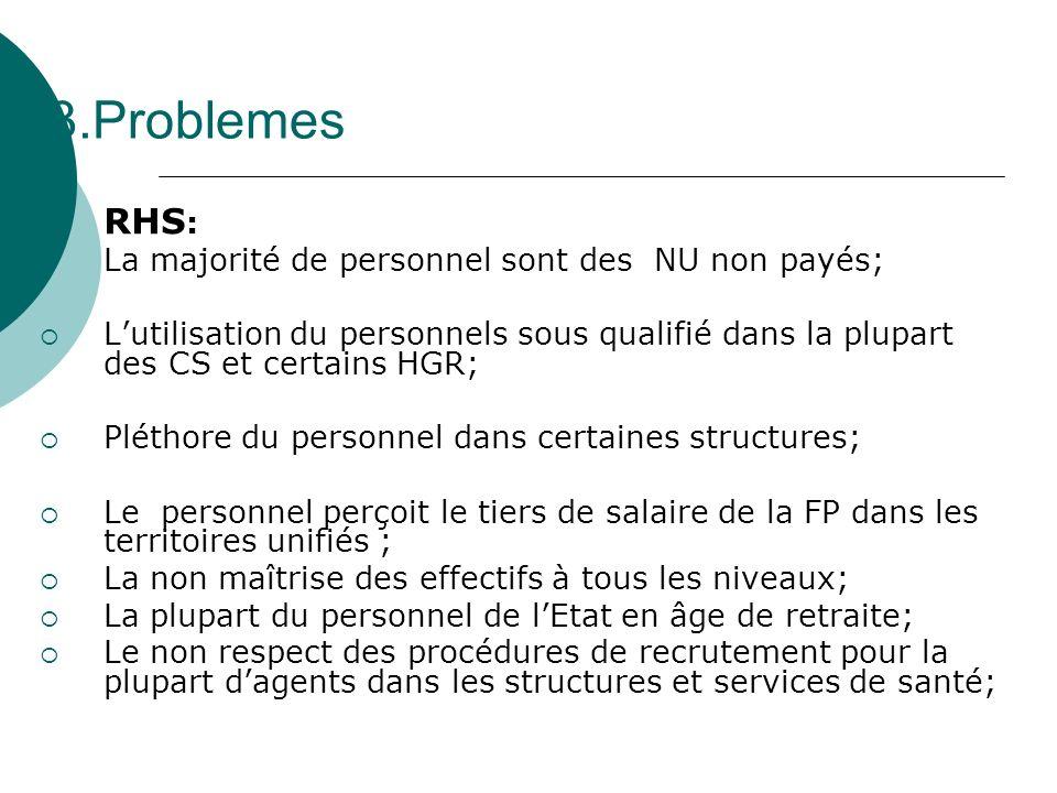 3.Problemes a) RHS : La majorité de personnel sont des NU non payés; Lutilisation du personnels sous qualifié dans la plupart des CS et certains HGR;