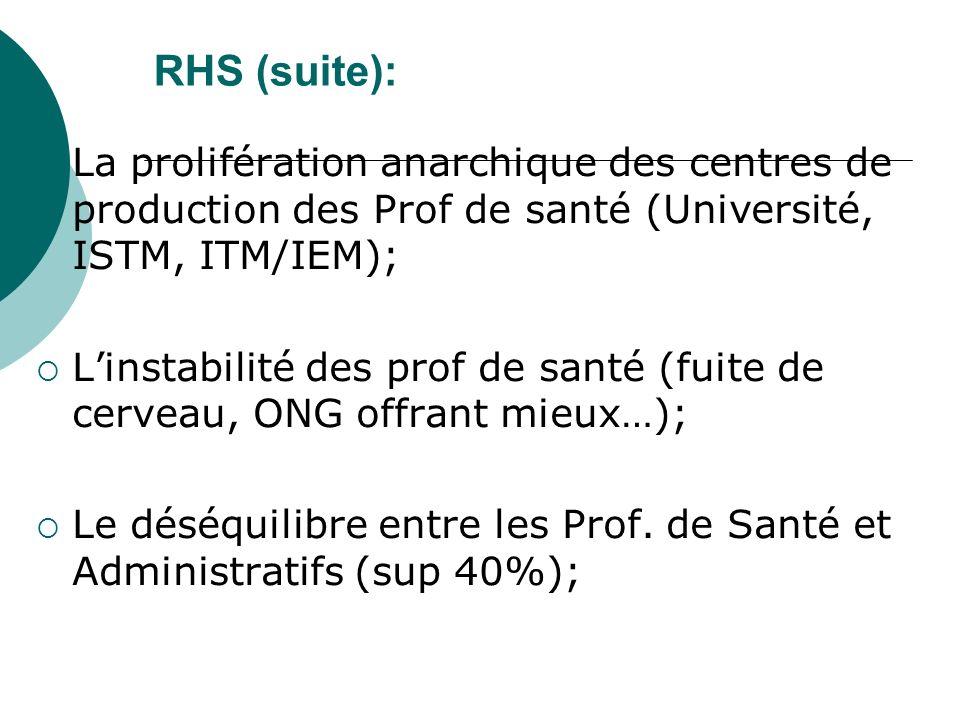RHS (suite): La prolifération anarchique des centres de production des Prof de santé (Université, ISTM, ITM/IEM); Linstabilité des prof de santé (fuite de cerveau, ONG offrant mieux…); Le déséquilibre entre les Prof.