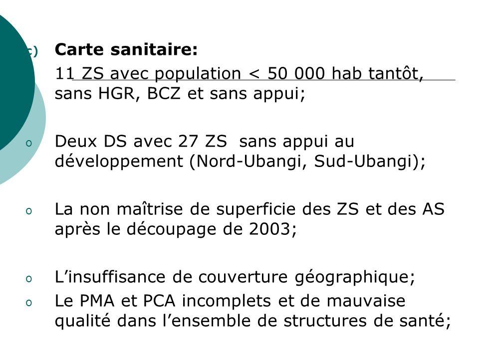 c) Carte sanitaire: o 11 ZS avec population < 50 000 hab tantôt, sans HGR, BCZ et sans appui; o Deux DS avec 27 ZS sans appui au développement (Nord-U