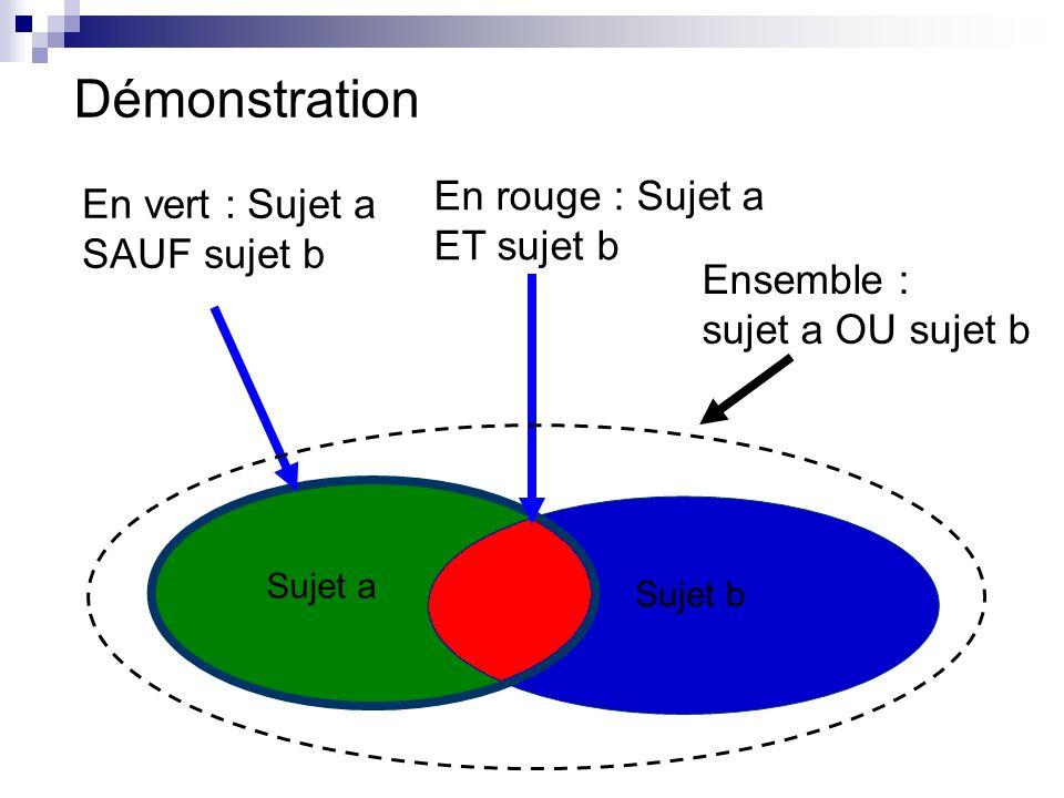 Démonstration En vert : Sujet a SAUF sujet b Sujet a Sujet b En rouge : Sujet a ET sujet b Ensemble : sujet a OU sujet b