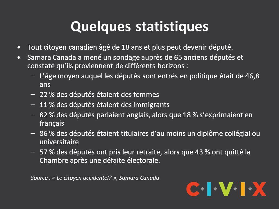 Quelques statistiques Tout citoyen canadien âgé de 18 ans et plus peut devenir député. Samara Canada a mené un sondage auprès de 65 anciens députés et