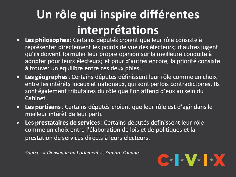 Un rôle qui inspire différentes interprétations Les philosophes : Certains députés croient que leur rôle consiste à représenter directement les points