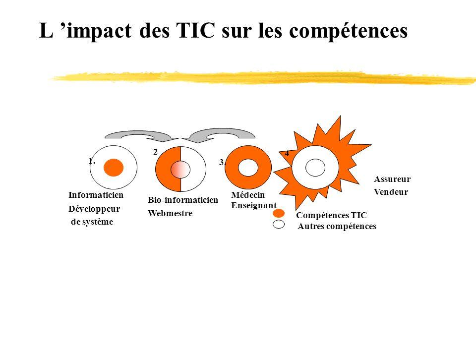L impact des TIC sur les compétences Autres compétences Compétences TIC 4 3. 2 1. Informaticien Développeur de système Bio-informaticien Webmestre Méd