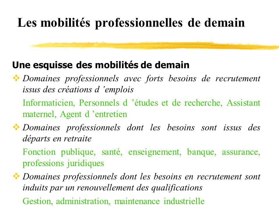 Les mobilités professionnelles de demain Une esquisse des mobilités de demain vDomaines professionnels avec forts besoins de recrutement issus des cré