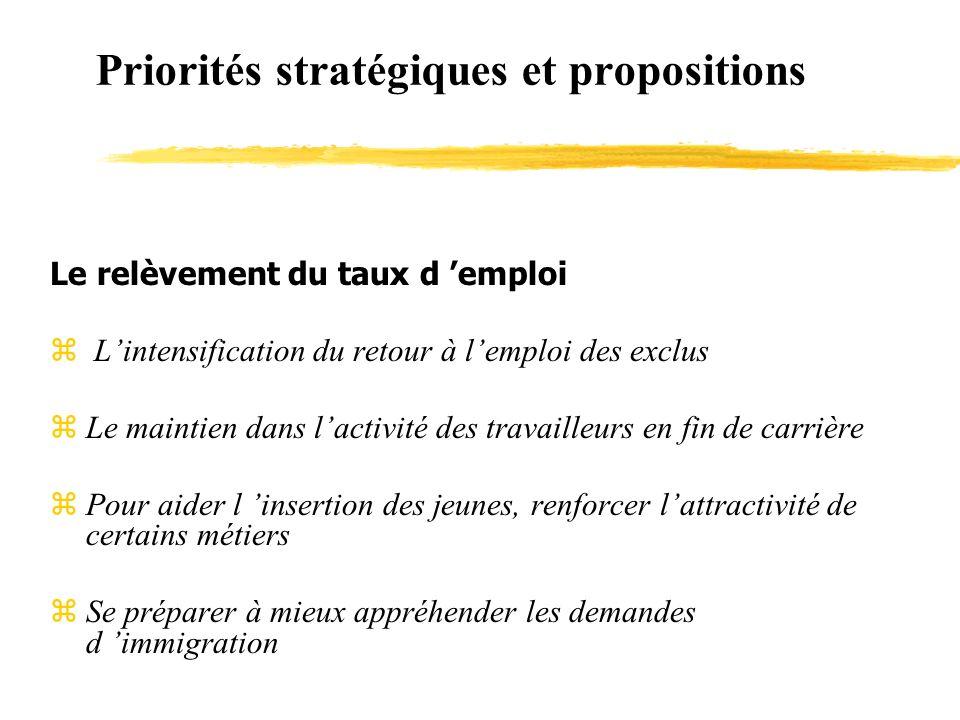 Priorités stratégiques et propositions Le relèvement du taux d emploi z Lintensification du retour à lemploi des exclus zLe maintien dans lactivité de