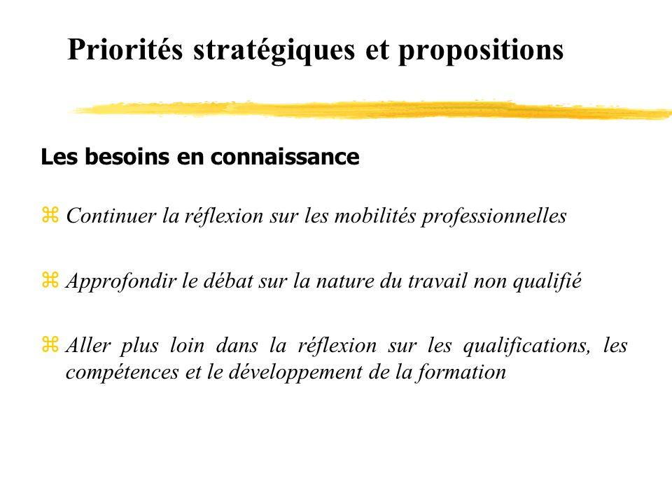 Priorités stratégiques et propositions Les besoins en connaissance zContinuer la réflexion sur les mobilités professionnelles zApprofondir le débat sur la nature du travail non qualifié zAller plus loin dans la réflexion sur les qualifications, les compétences et le développement de la formation