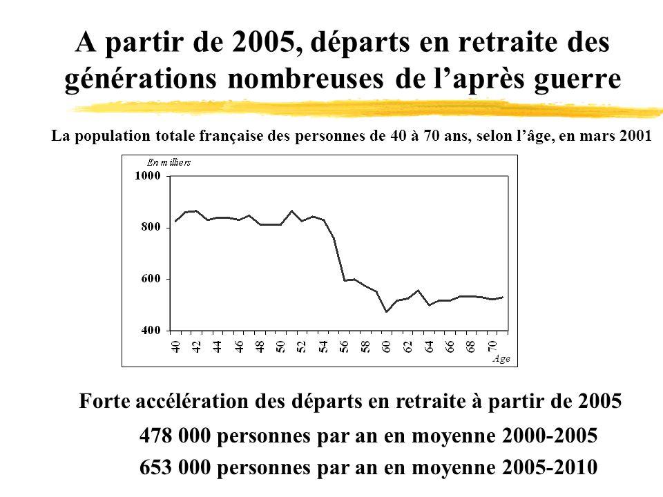 A partir de 2005, départs en retraite des générations nombreuses de laprès guerre La population totale française des personnes de 40 à 70 ans, selon lâge, en mars 2001 Forte accélération des départs en retraite à partir de 2005 478 000 personnes par an en moyenne 2000-2005 653 000 personnes par an en moyenne 2005-2010 Age