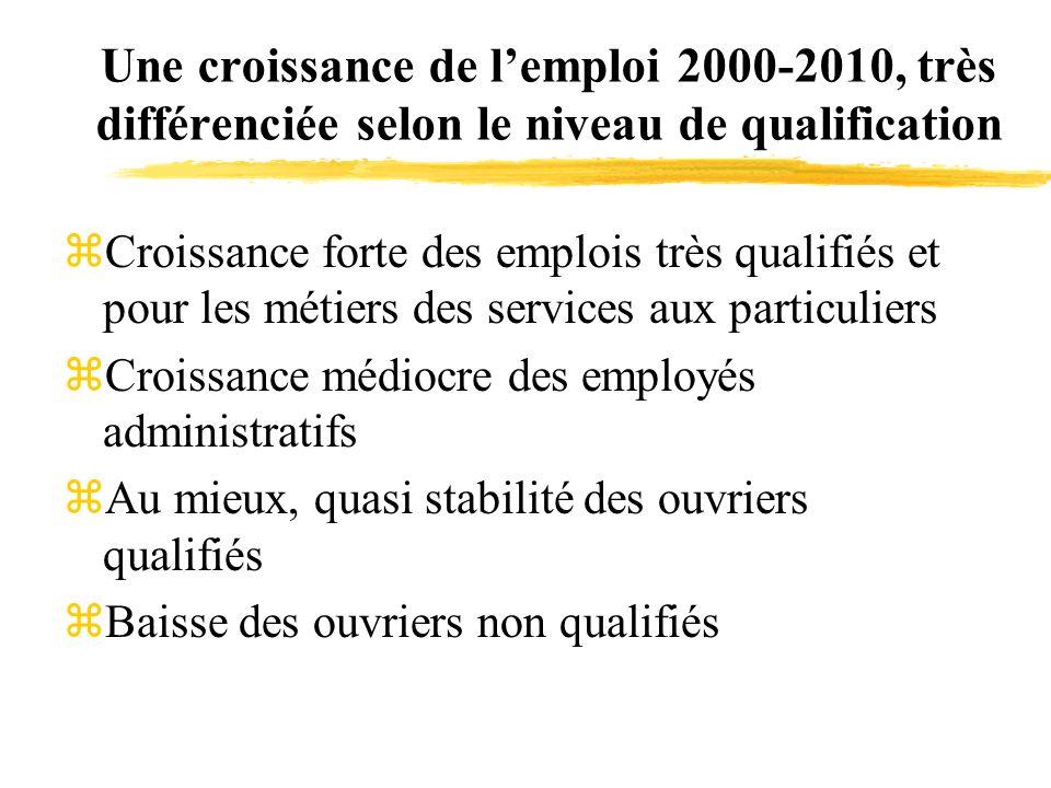 Une croissance de lemploi 2000-2010, très différenciée selon le niveau de qualification zCroissance forte des emplois très qualifiés et pour les métie