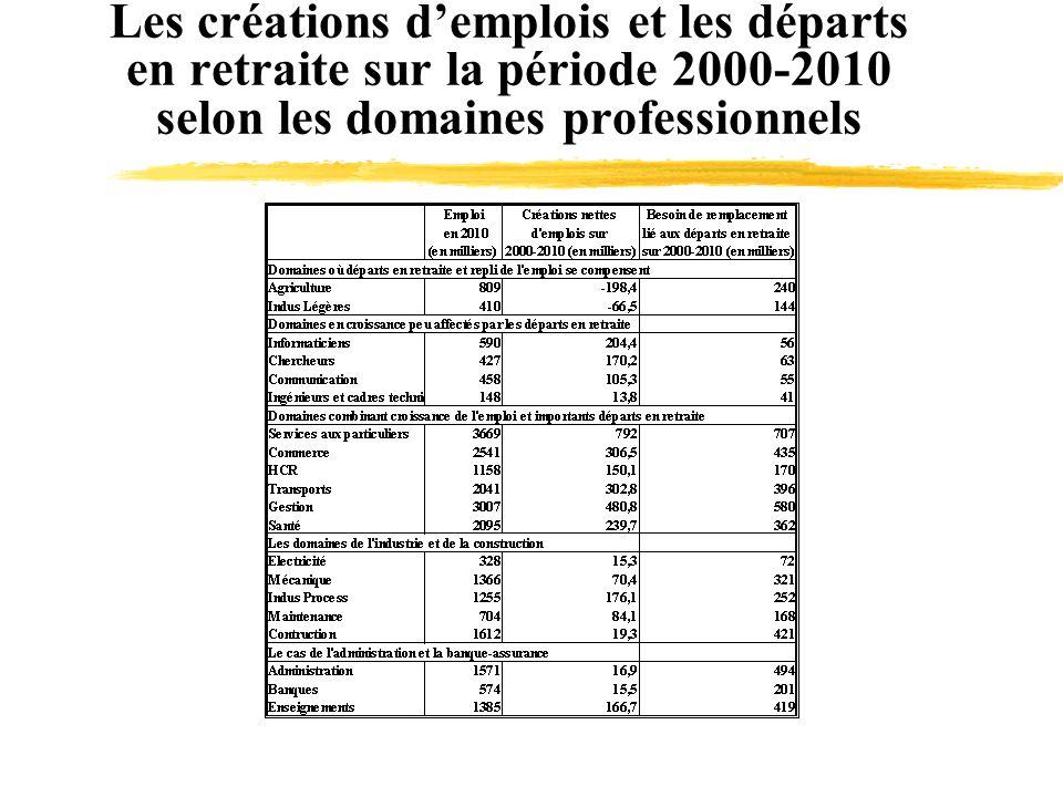 Les créations demplois et les départs en retraite sur la période 2000-2010 selon les domaines professionnels