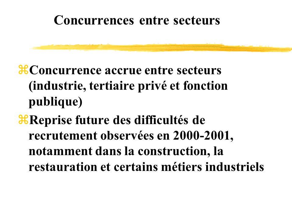 Concurrences entre secteurs Concurrence accrue entre secteurs (industrie, tertiaire privé et fonction publique) Reprise future des difficultés de recrutement observées en 2000-2001, notamment dans la construction, la restauration et certains métiers industriels
