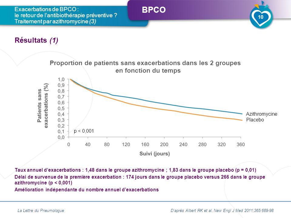 BPCO Proportion de patients sans exacerbations dans les 2 groupes en fonction du temps Exacerbations de BPCO : le retour de lantibiothérapie préventiv