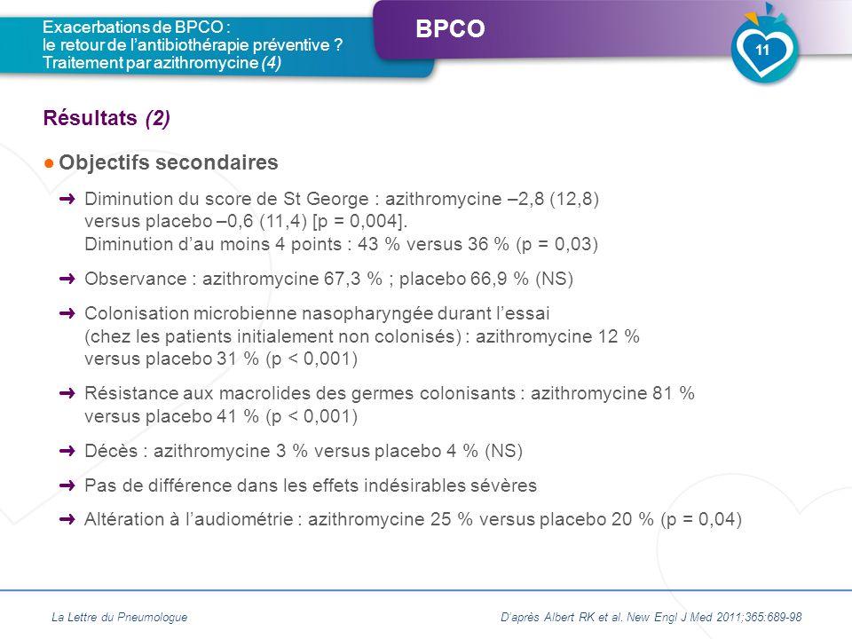 BPCO Objectifs secondaires Diminution du score de St George : azithromycine –2,8 (12,8) versus placebo –0,6 (11,4) [p = 0,004]. Diminution dau moins 4