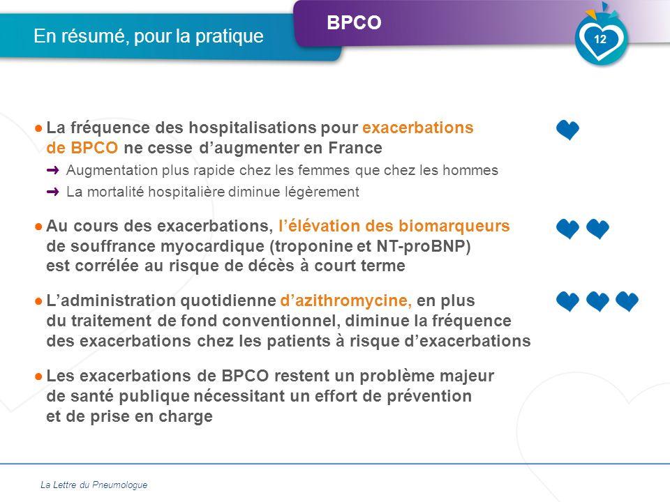 BPCO La fréquence des hospitalisations pour exacerbations de BPCO ne cesse daugmenter en France Augmentation plus rapide chez les femmes que chez les