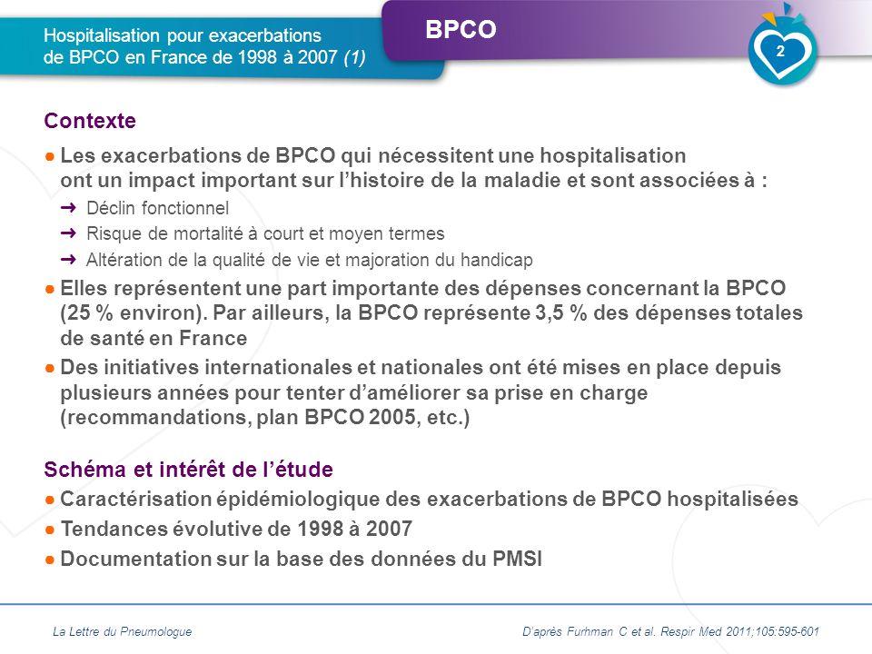 BPCO Les exacerbations de BPCO qui nécessitent une hospitalisation ont un impact important sur lhistoire de la maladie et sont associées à : Déclin fo